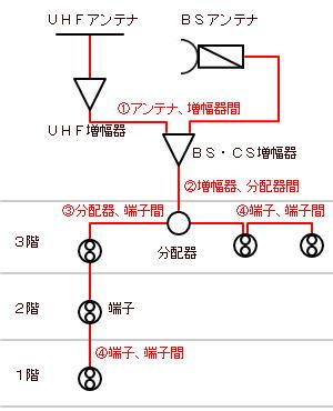 ケーブル交換箇所の例