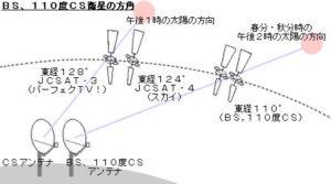 BS、110度CS衛星の方角