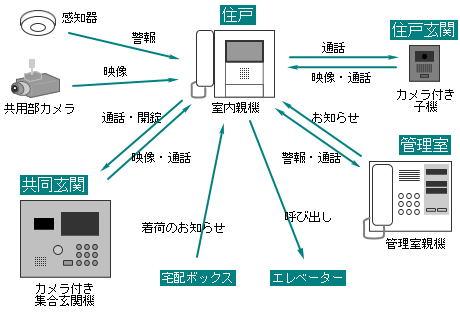 インターホンシステム例