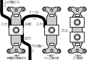 テレビ端子型と2分配型の使用方法