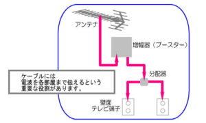 ケーブル交換工事